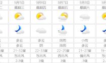 """后半周""""冷空气""""送清凉最高温跌破30℃"""