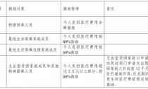 2020年德清县医疗救助有新政策啦!